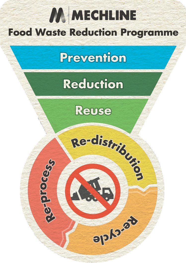 Food Waste Reduction Programme